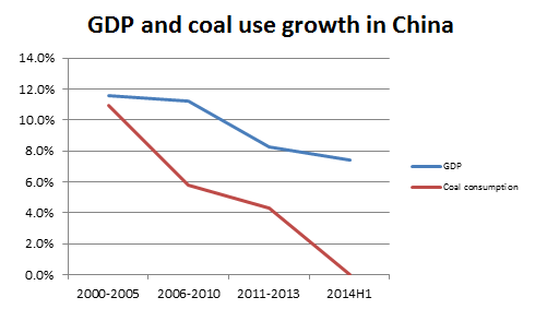 coal and GDP
